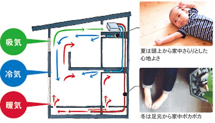 小屋裏に設置した1台のエアコンで冬は床下から暖房、夏は天井から冷房します
